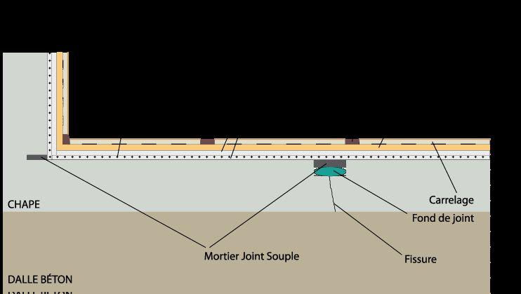 Etancheite Terrasse Avant Carrelage Line Chart
