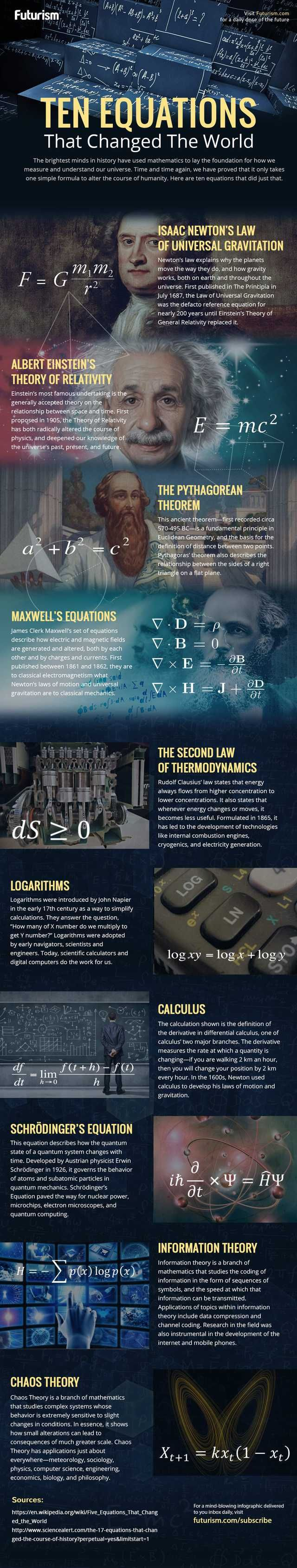 10 equations that changed the world. Physics formulas
