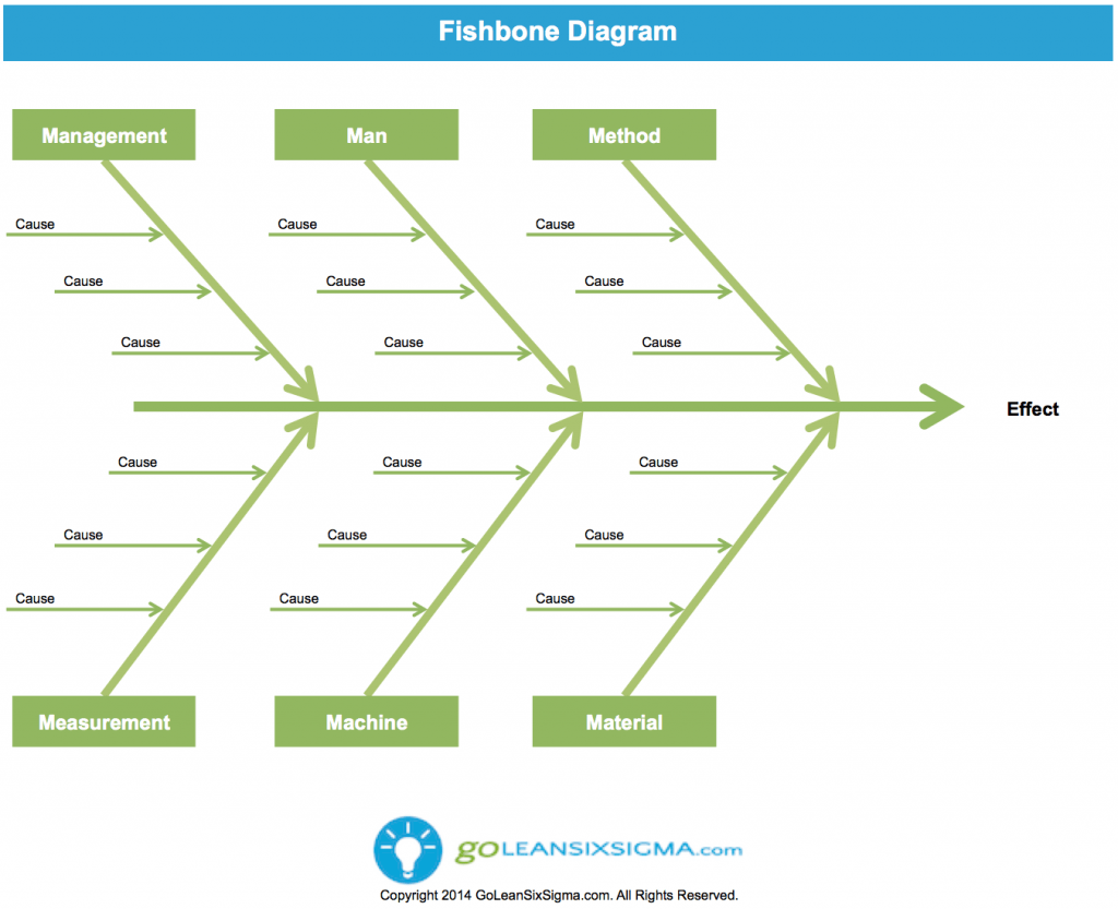 six sigma dmaic template lean six sigma posts cause effect diagram or fishbone diagram template example