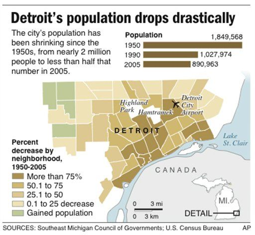 population drops Detroit ruins Pinterest