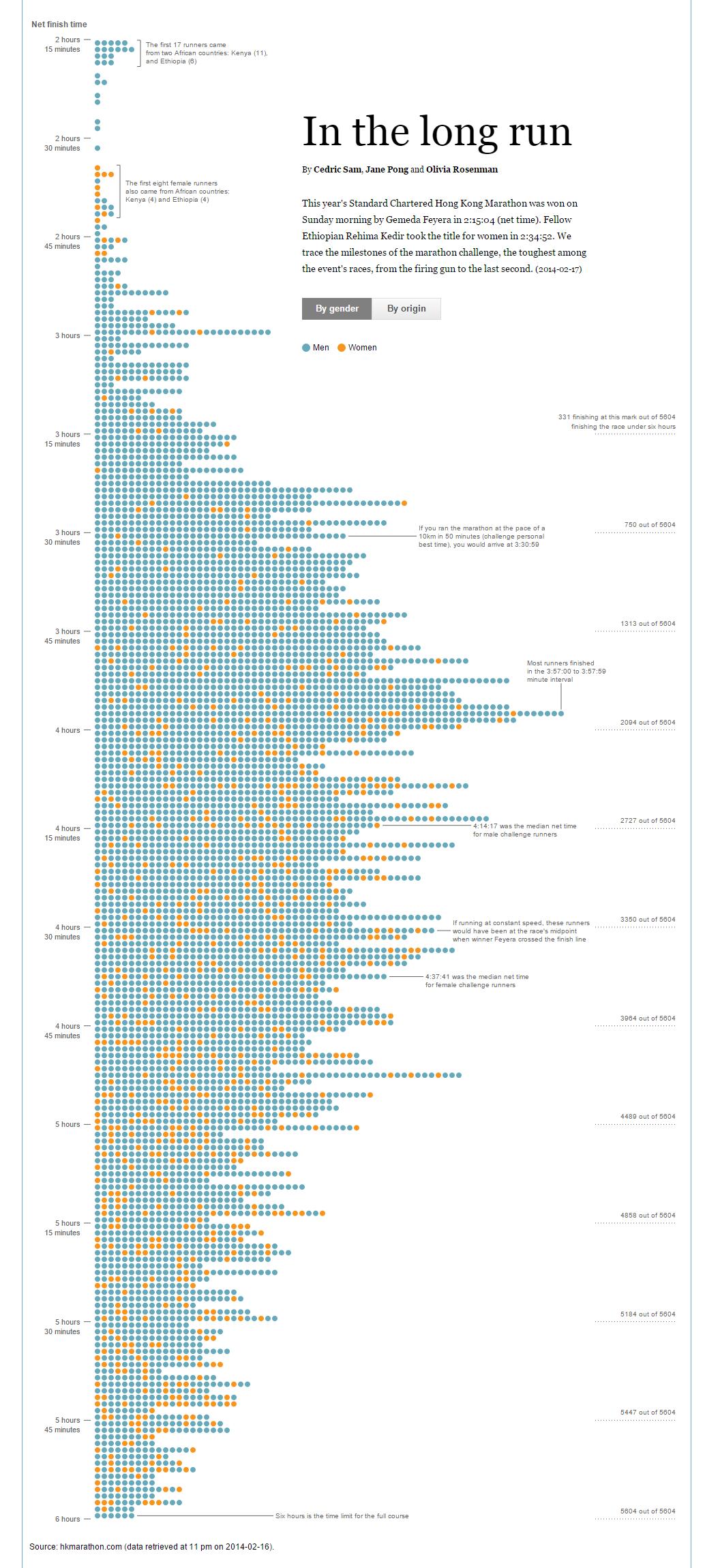 In the long run: Visualising the Hong Kong Marathon results   Data ...