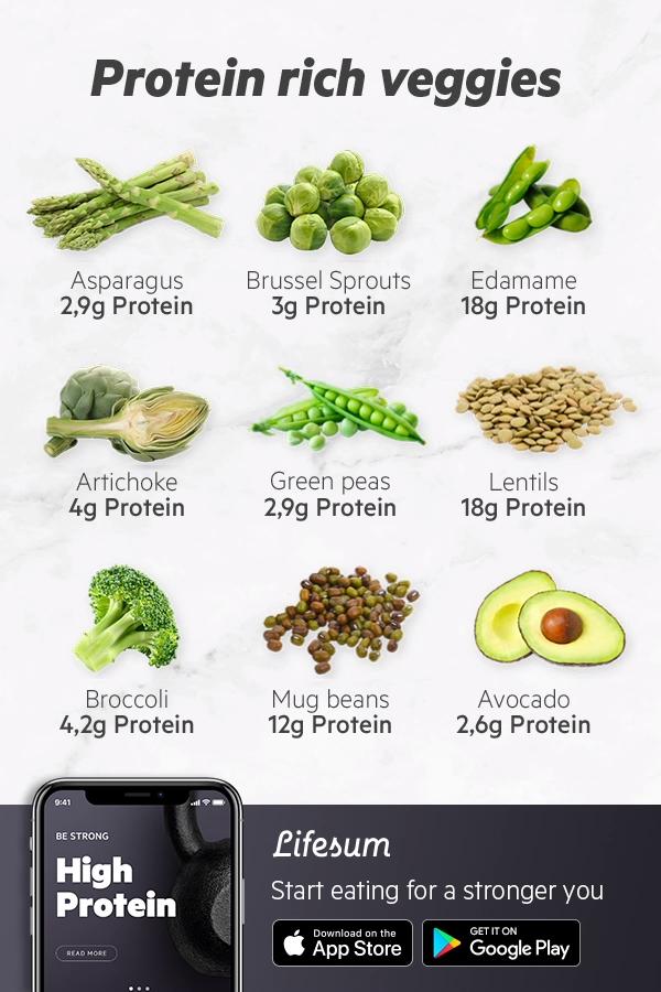 Photo of High Protein – Diätplan für einen stärkeren Körper