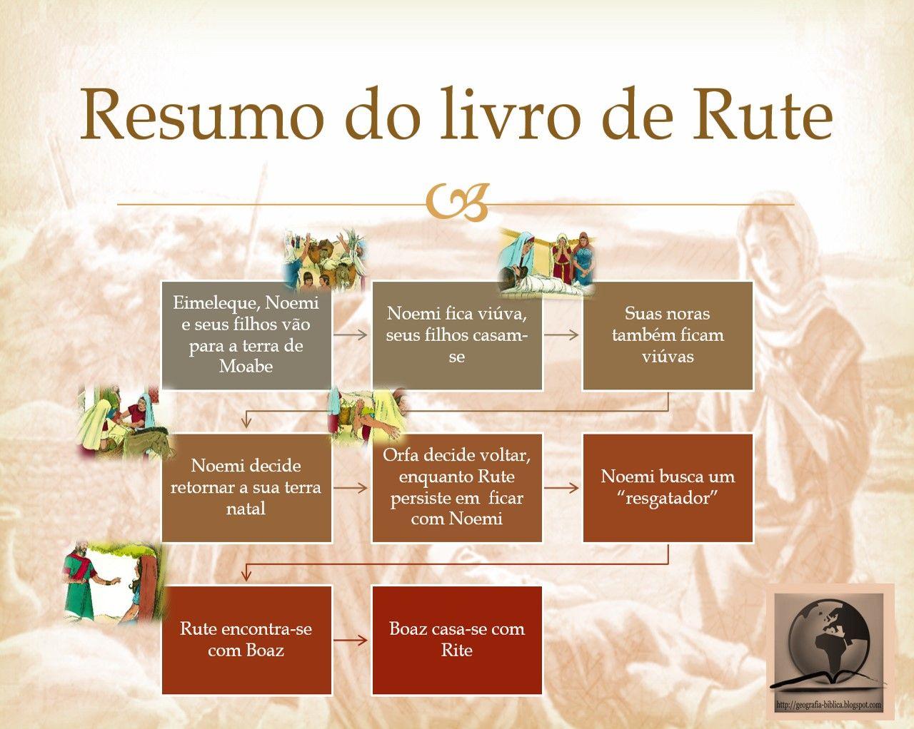 Livro De Rute Com Imagens Livro De Rute Palavras Ilustradas