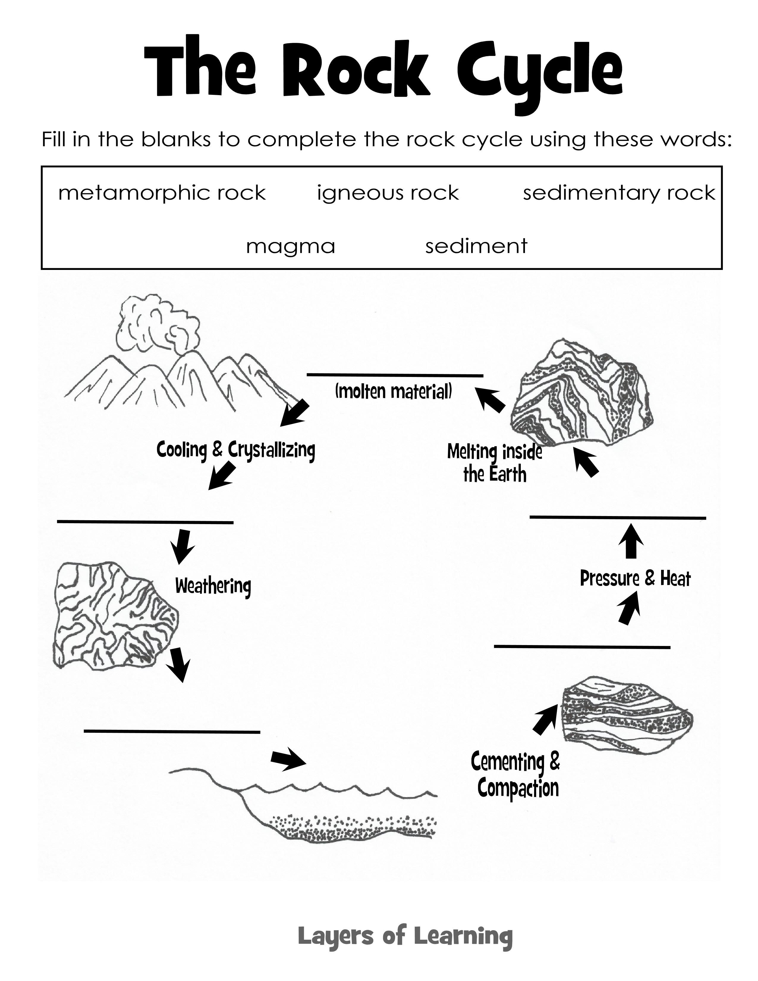 medium resolution of Learning About Rocks Identification Exploration - Layers of Learning   Rock  science