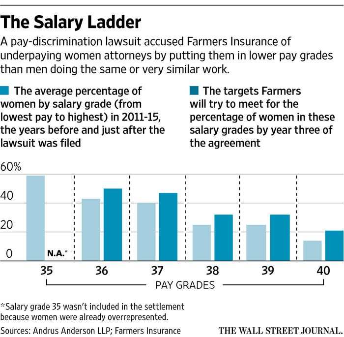Why Employers Are Making Pay Equity A Reality Gender Pay Gap