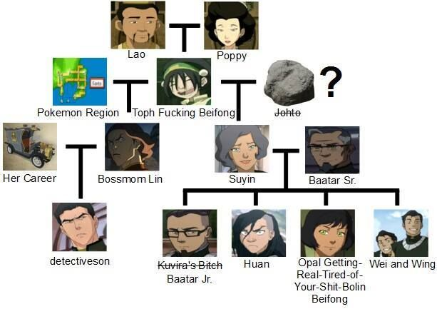 Beifong family tree