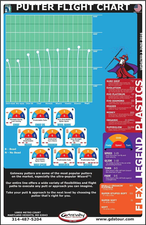 Disc golf charts graphics also pin by john mason on flight pinterest rh