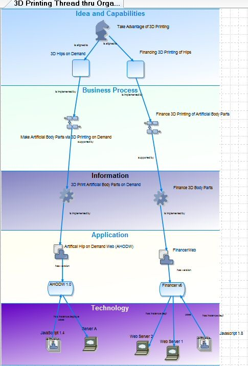 EA Cross-Domain diagram in System Architect, using TOGAF metamodel - new blueprint architecture enterprise
