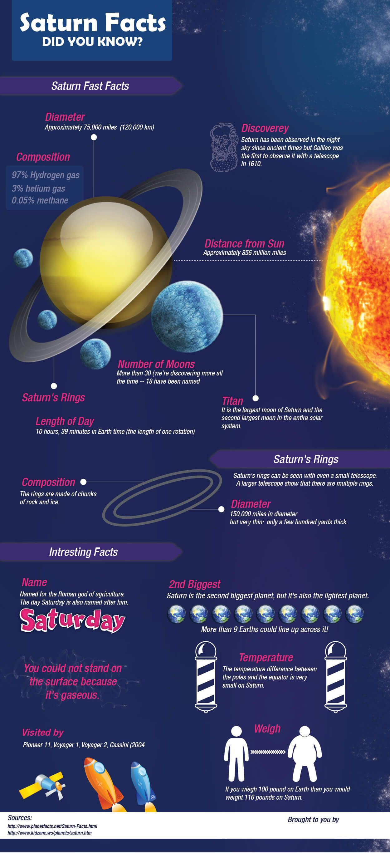 Resume Cv Dan Seidman System Infographic Science Projects For