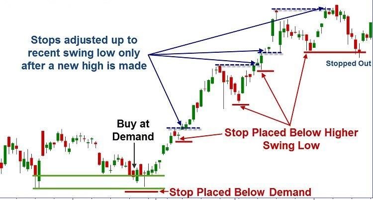 Price Border Indicator Financial Markets Low Band Free