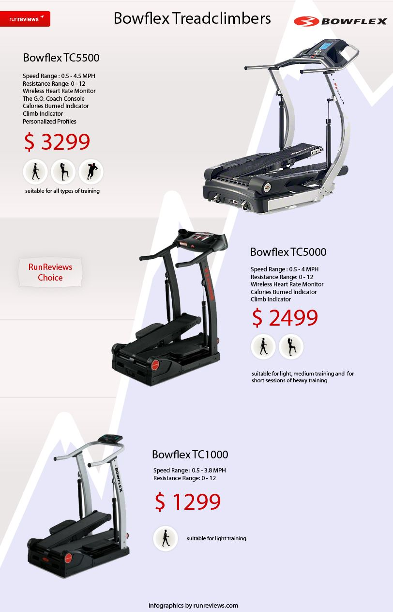 Bowflex Treadclimbers Pros? Cons? Other than price, do