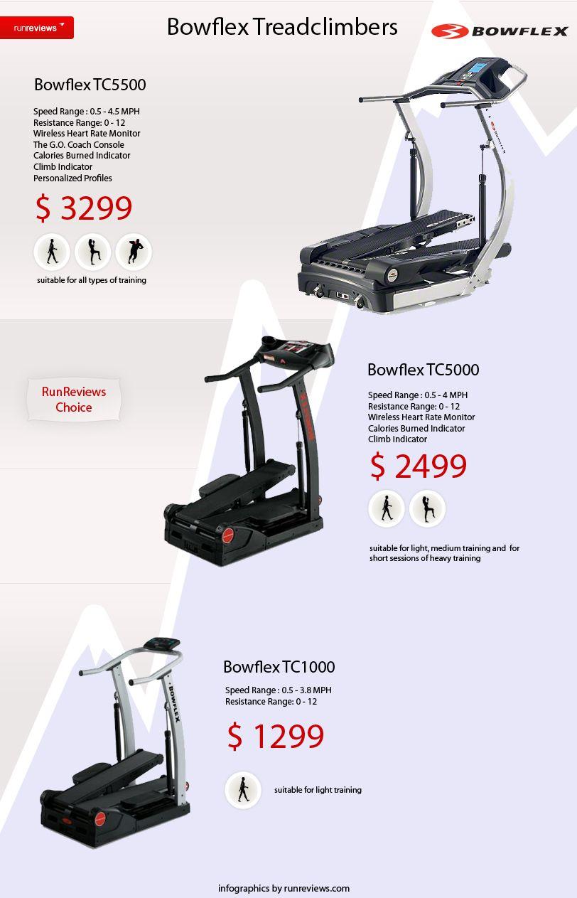 Bowflex Treadclimber Workouts – Blog Dandk