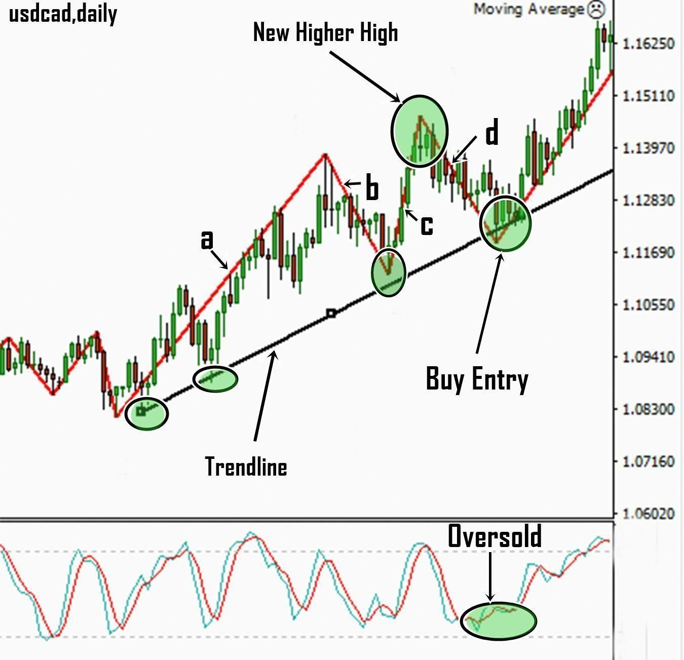 Figure: Advanced zigzag trading strategy using the