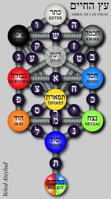 Arbol De La Vida Gadol Tree Of Life Esoteric Symbols Kabbalah