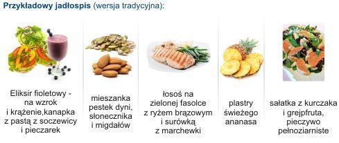 Dieta Cukrzycowa Jadlospis 1500 Kcal Jadlospis Do Stosowania W