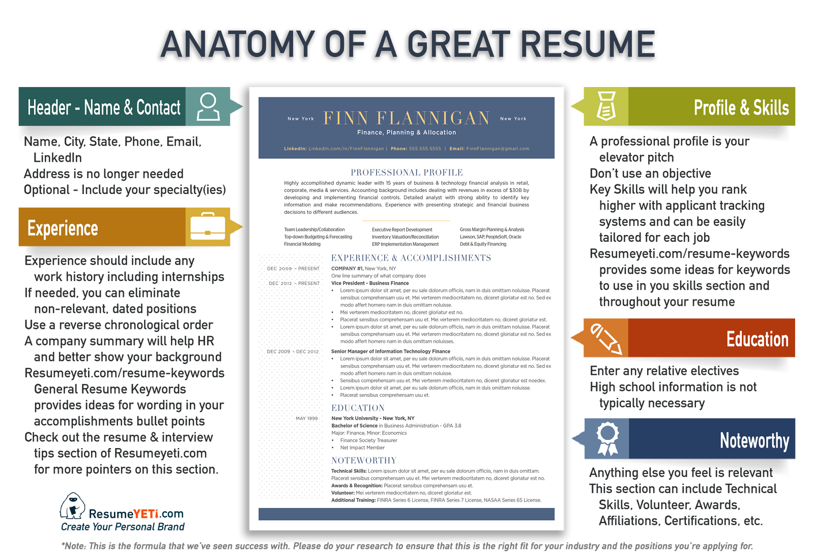 Anatomy Of A Winning Resume - Submission specialist | Essay Helper ...