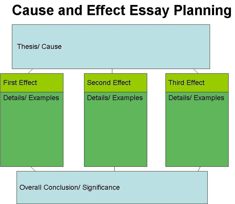 Outline for Cause and Effect essay: Structure (Introduction, body, conclusion paragraphs)