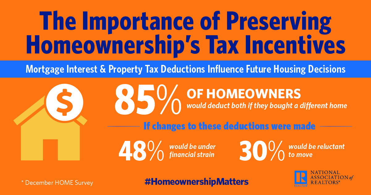 An Overwhelming Majority Of Homeowners Would Take Advantage Of The Mortgage Interest Deduction And State Mortgage Interest Real Estate Marketing Tax Deductions
