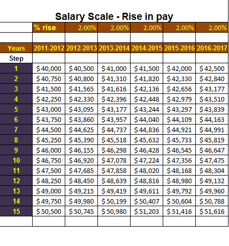 A salary scale template for any business determines the amount of ...