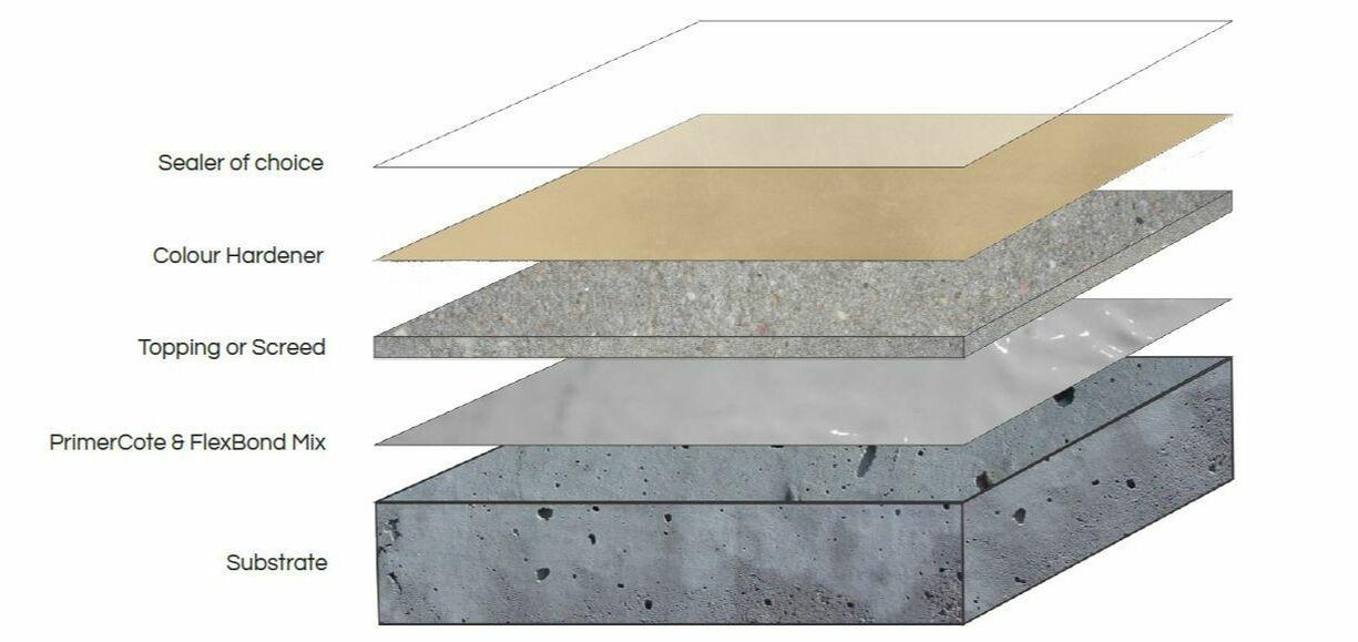 Colour Hardener A Dry Shake Screed Floor Finish Cemcrete Screed Floors Floor Finishes Flooring