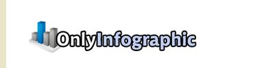 onlyinfographic.com