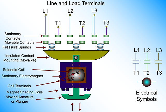 Contactor Construction Electronics Knowledge