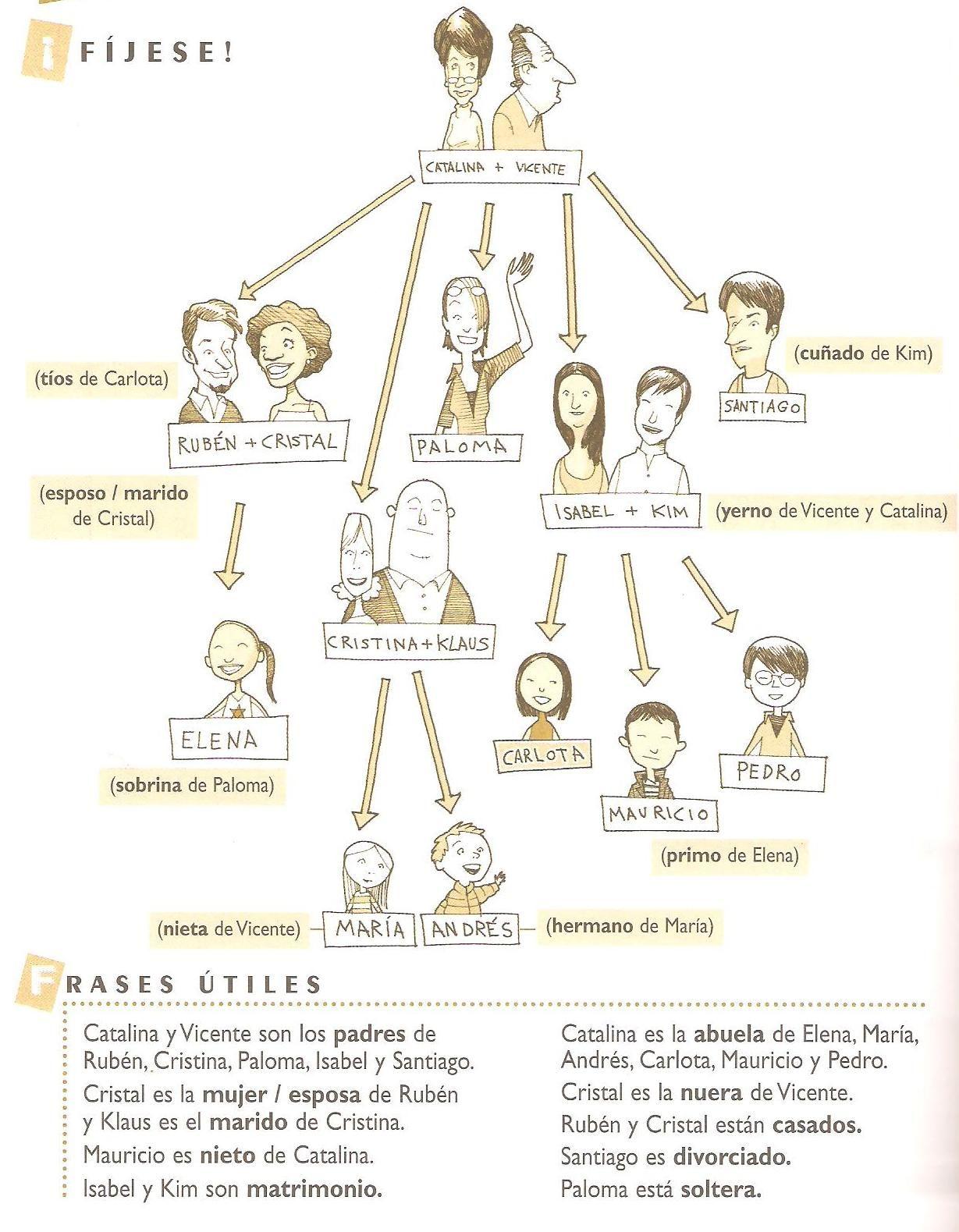 Relaciones Familiares