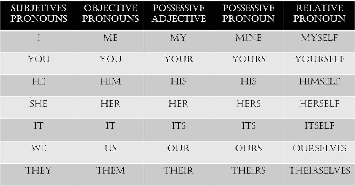 Possessive Adjectives My Your His Her Its Our Your