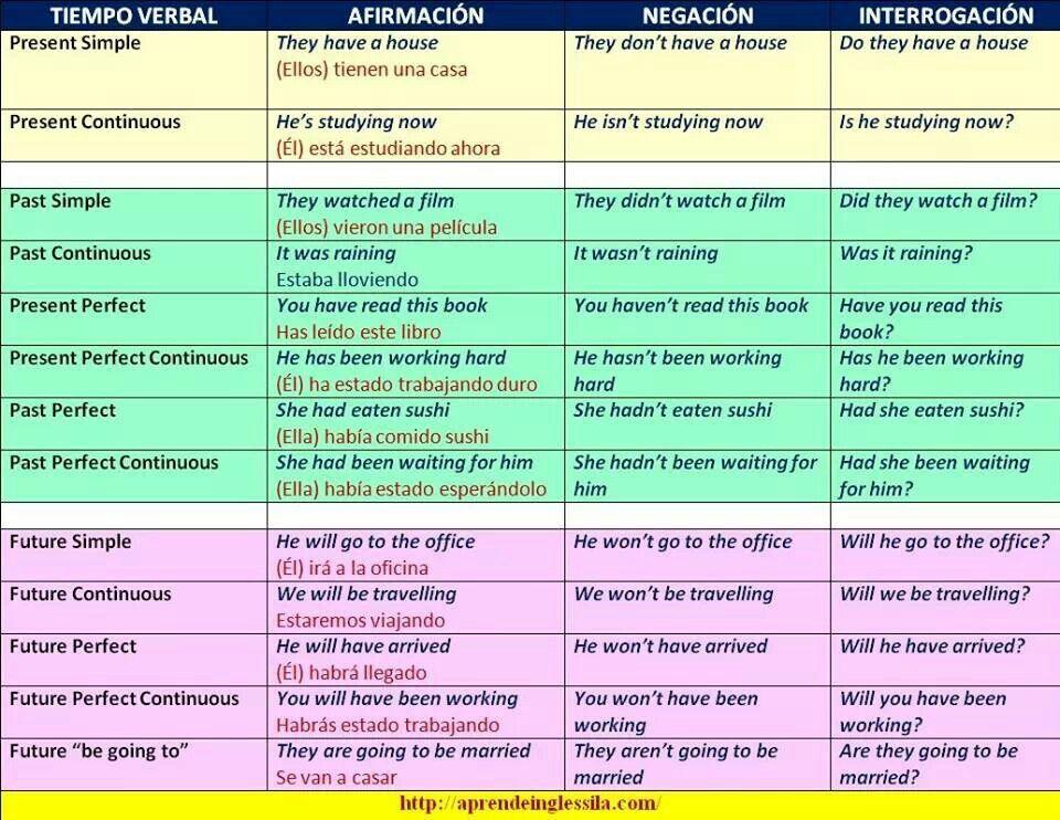 Resumen Tiempos Verbales Tiempos Verbales En Ingles Tiempos Verbales Verbos Ingles