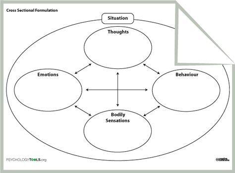 30++ Thoughts feelings behaviors worksheet Education
