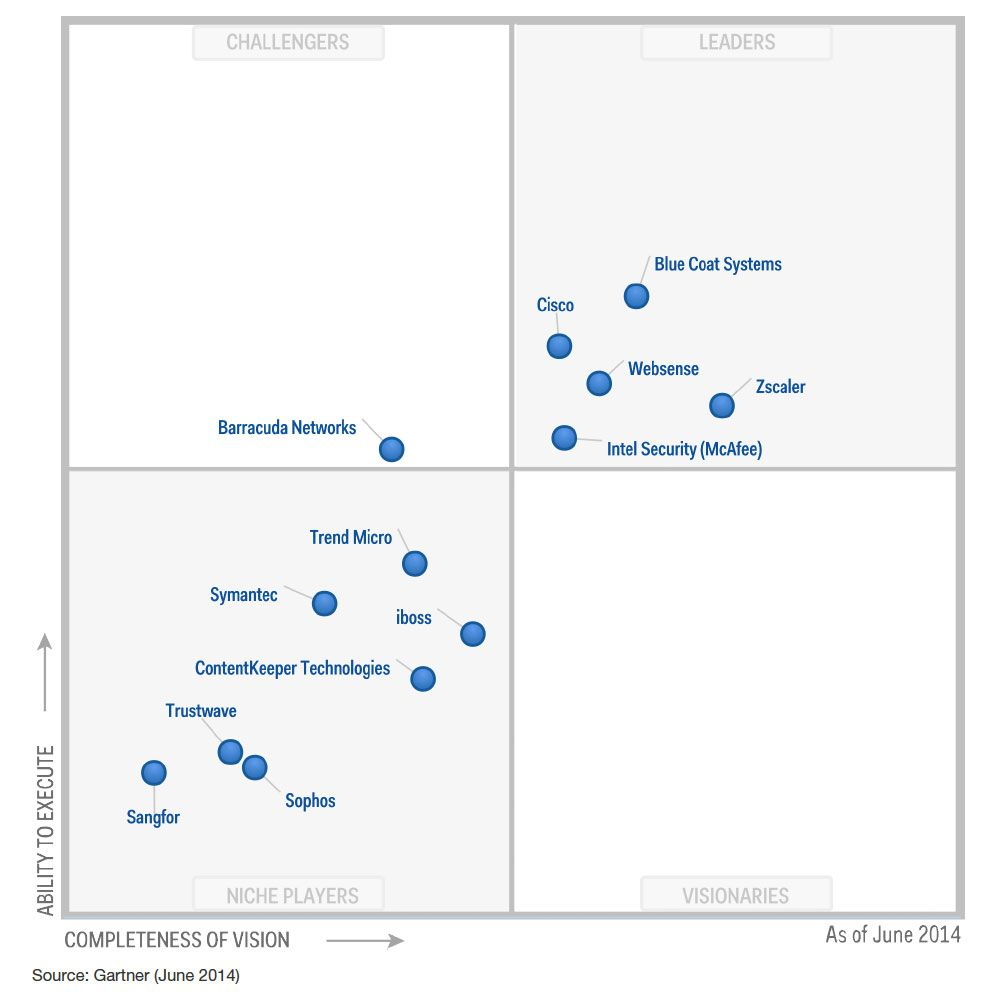 Gartner Magic Quadrant 2015 Security Google Search
