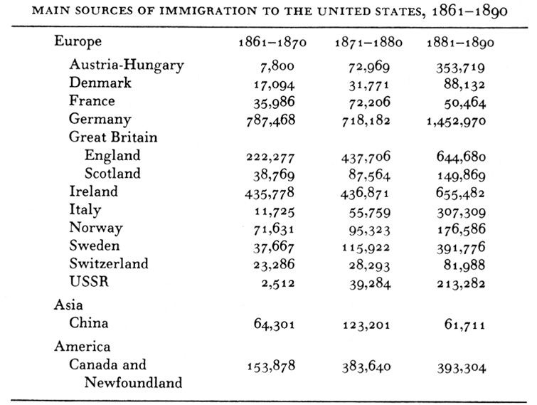 Irish Immigration To America In The 1800S   does anyone know the ...