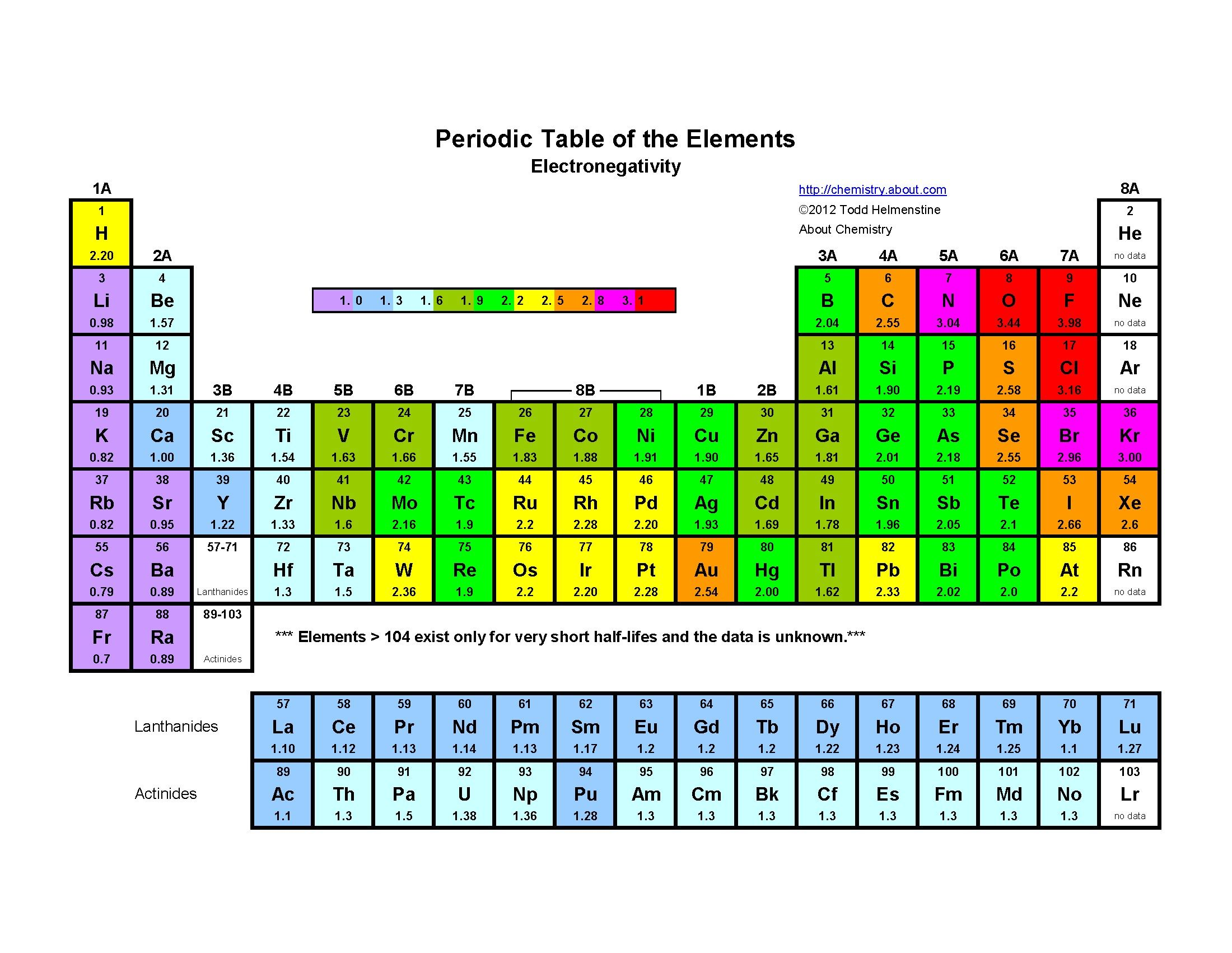 Inspirational Periodic Table Oxidation Numbers Pdf