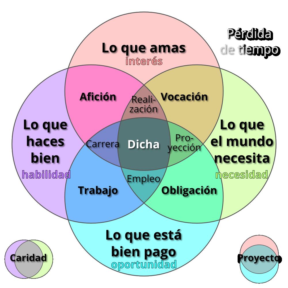 Diagramas de venn buscar con google infografa pinterest diagramas de venn buscar con google venn diagramssearching pooptronica