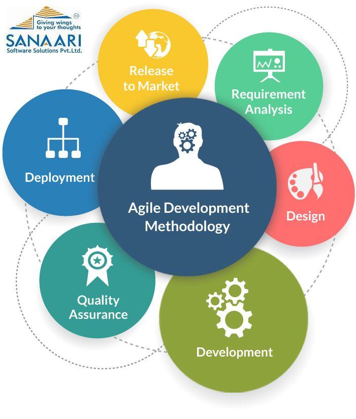 Agile Methodology that benefits your business sanaari - requirement analysis
