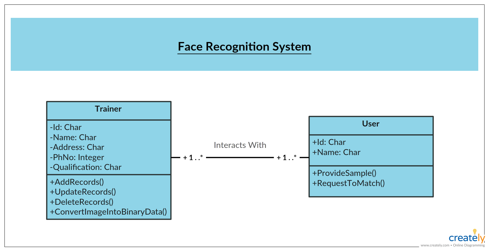uml class diagram example face recognition system class diagram template click on the diagram to easily modify as per your requirement  [ 1640 x 840 Pixel ]