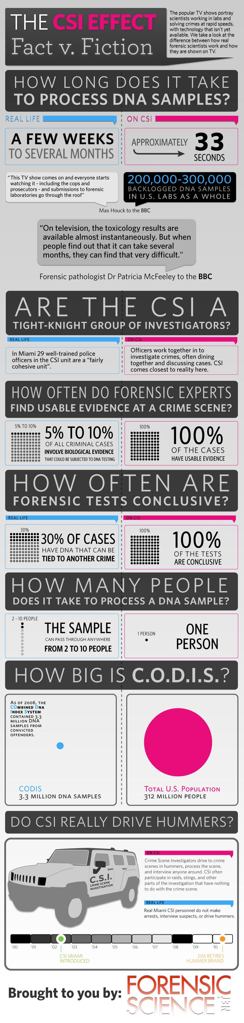 The CSI Effect - Real Forensic Science compared to television. (Teen Programming)