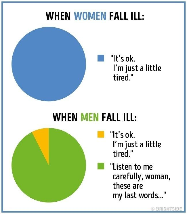 16 Hilarious Differences Between Men And Women Shown In Graphs Funny Pie Charts Really Funny Funny Meme Pictures