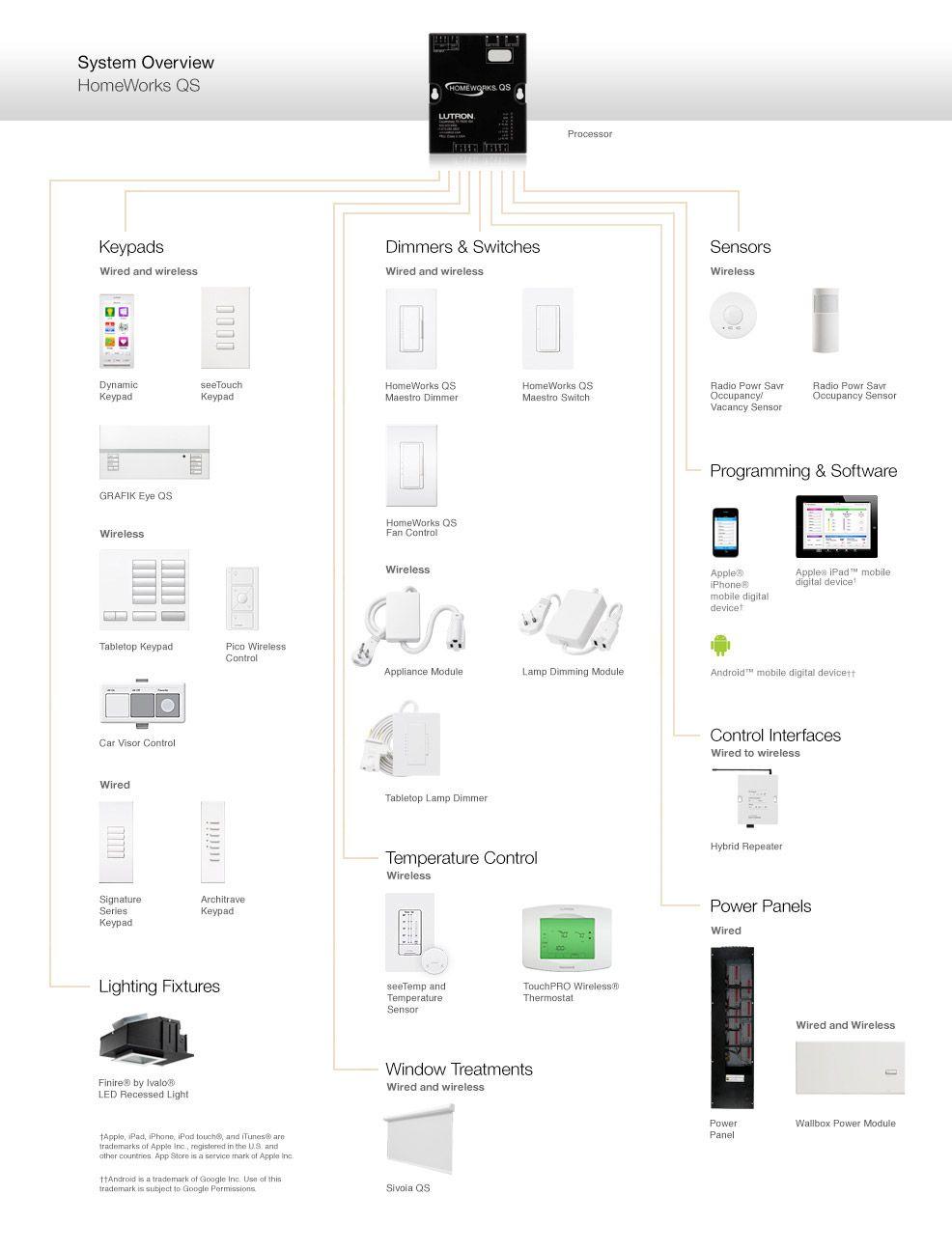 Lutron HomeWorks QS Complete home lighting, audio-visual
