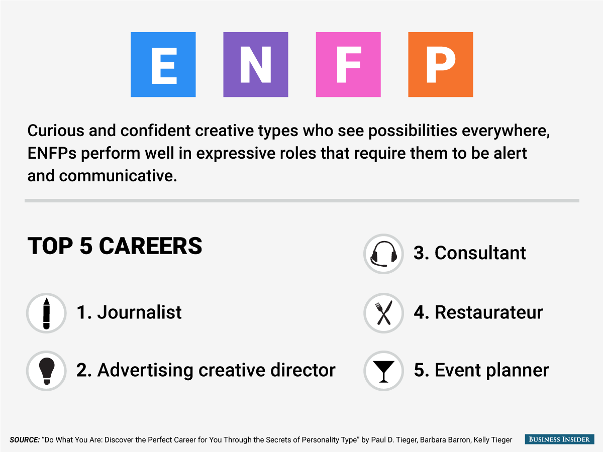 The Best Jobs For Every Personality Type Personality Types Enfp Personality Enfp Jobs