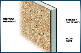 Wall Panels Insulated Sip Roof Panel Walls Sub Floor Systems Insulated Panels Structural Insulated Panels Sips Panels