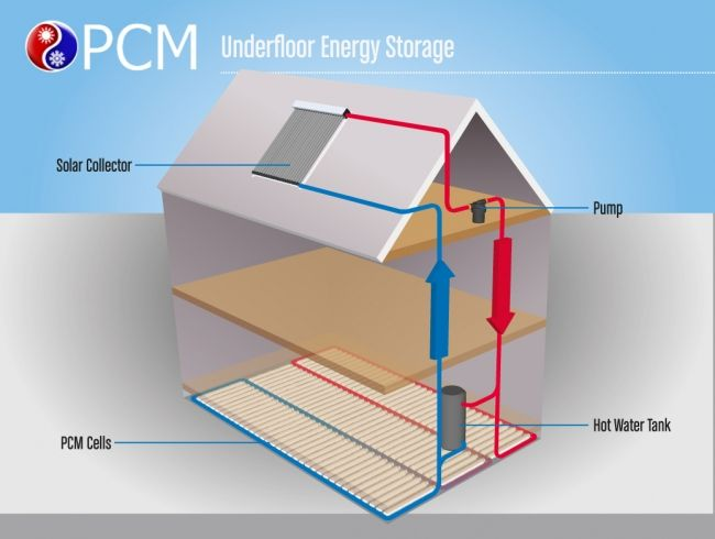 Solar Energy Storage Using Phase Change Materials Source