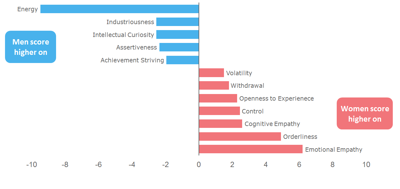 Gender Equality At Work What Role Does Personality Type Play Data Gender Equality Data Emotions