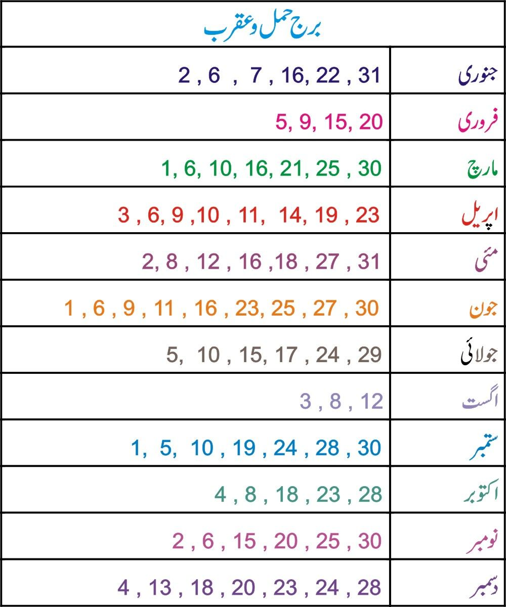 Hameed name meaning in urdu and lucky number