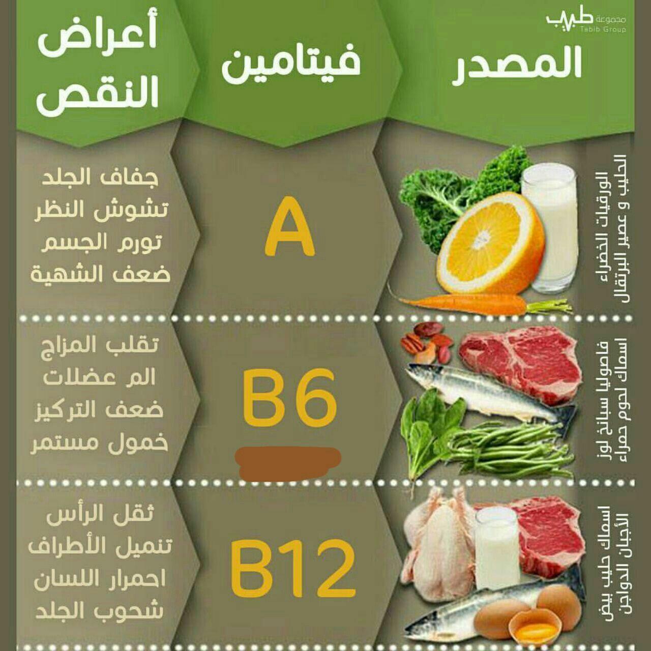 نقص فيتامين Dietetics Eat Nutrition