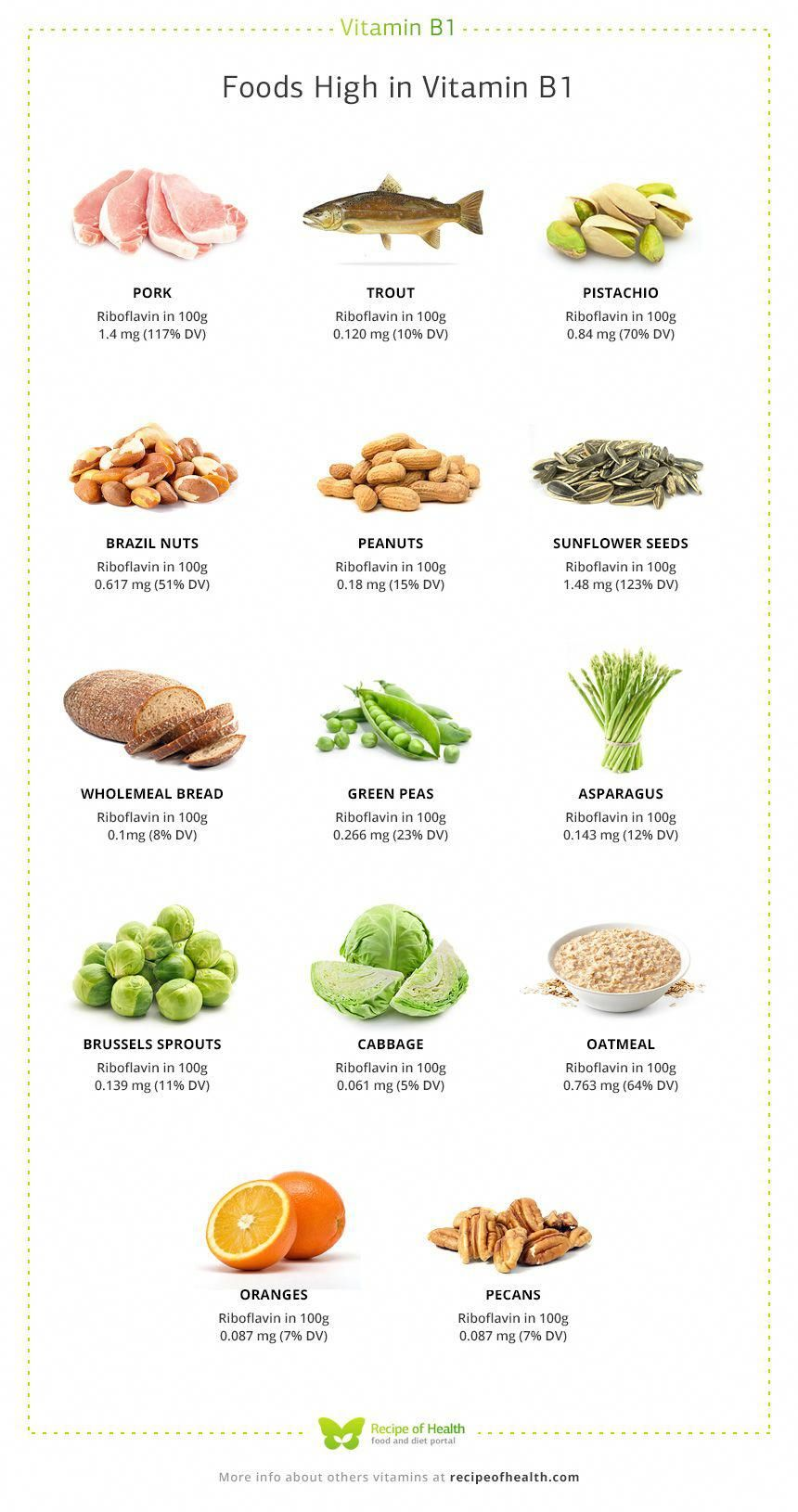 Top 13 Foods High in Vitamin B1 • Vitamin B, known as