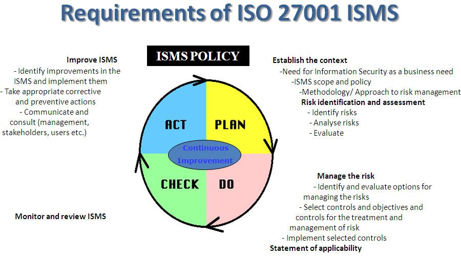 ISO 270012013 - Revised ISO\/IEC 27001 IT security standard - threat assessment template