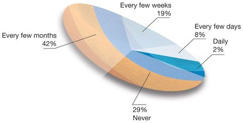 Bad Chart Worst Pie Chart Ever Data And Statistics Pinterest