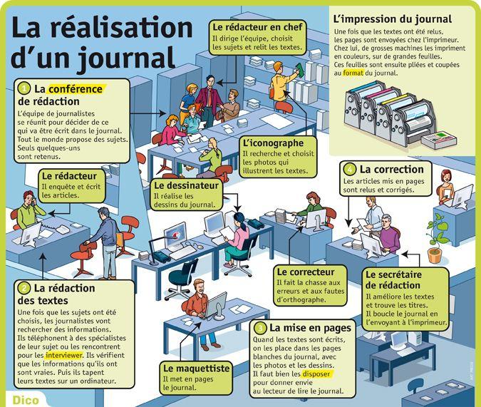 La Realisation D Un Journal Journal Scolaire Journal D Ecole Education Aux Medias