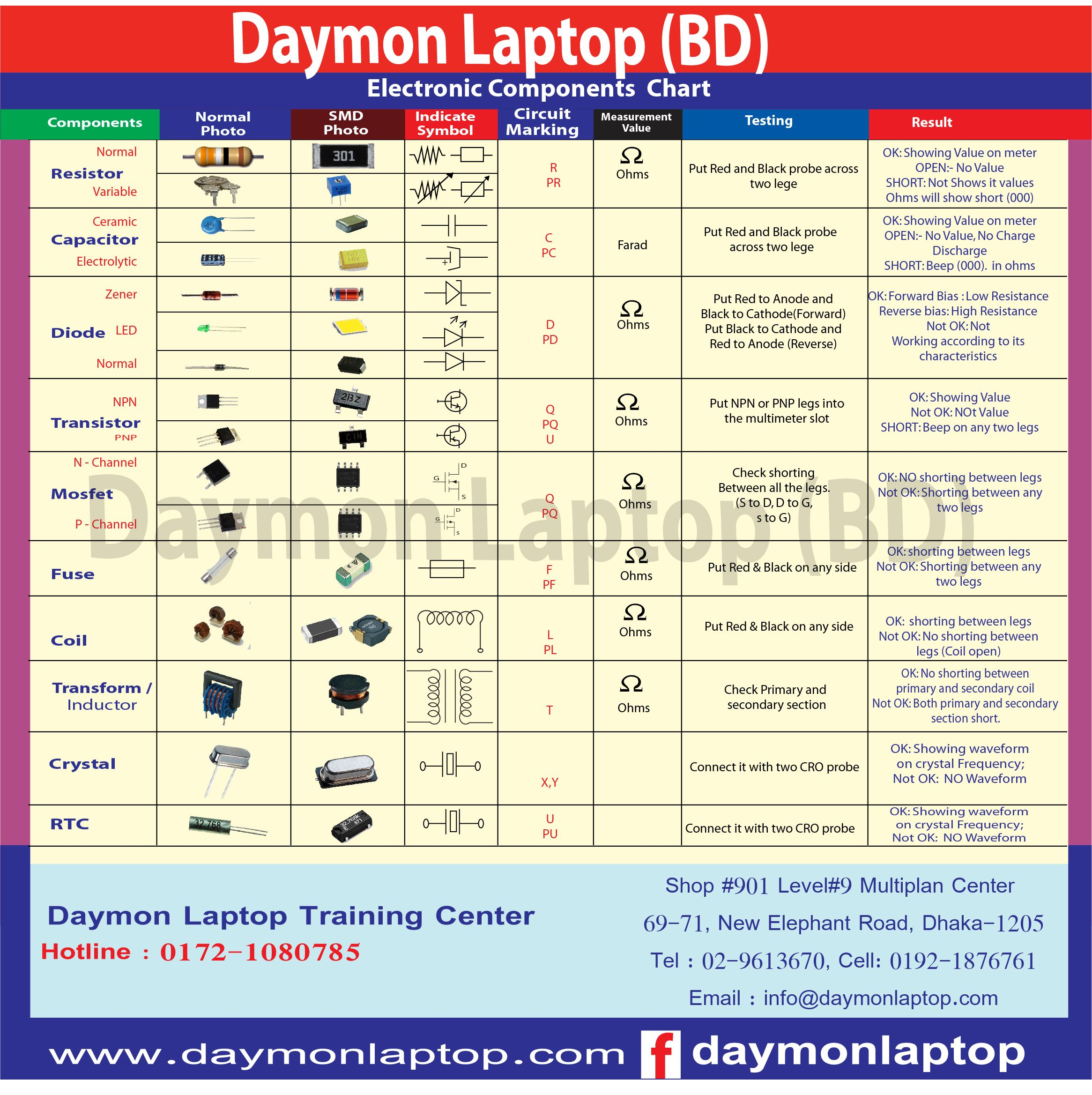 Basic Electronics Component list | Electricidad,Electronica ...